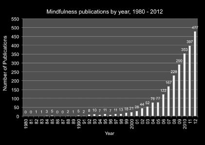 grafico mindfulness