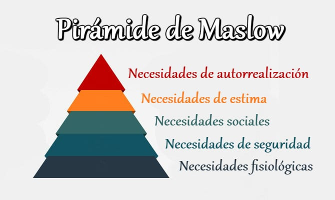 Pirámide de Maslow o Jerarquía de las necesidades humanas