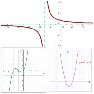 Los tipos de funciones matemáticas