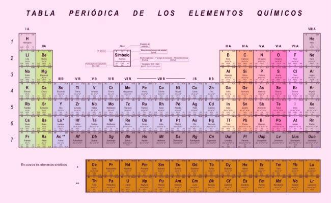 estudia a profundidad la tabla de electronegatividad - Tabla Periodica De Los Elementos Quimicos Con Electronegatividad