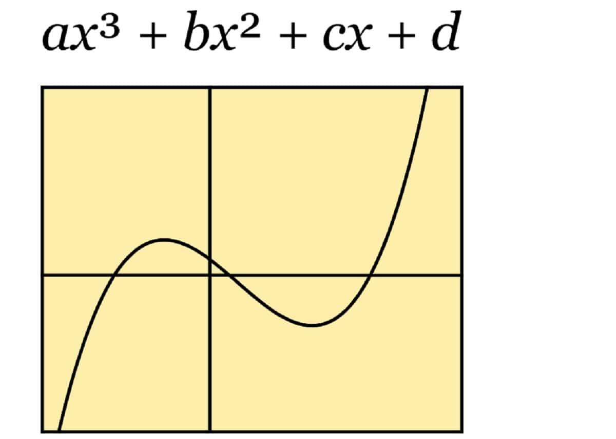 función cúbica